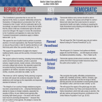 A Comparison of the Current Republican and Democratic Platforms (issued 2020)